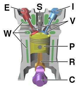 Four_stroke_engine_diagram