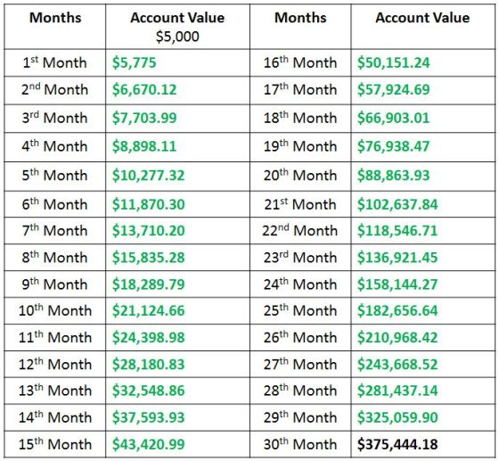 Compounding-Gains-Account-Growth-Chart