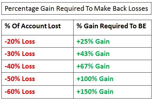 Percentage-Gain-Required-To-Make-Back-Losses-Chart
